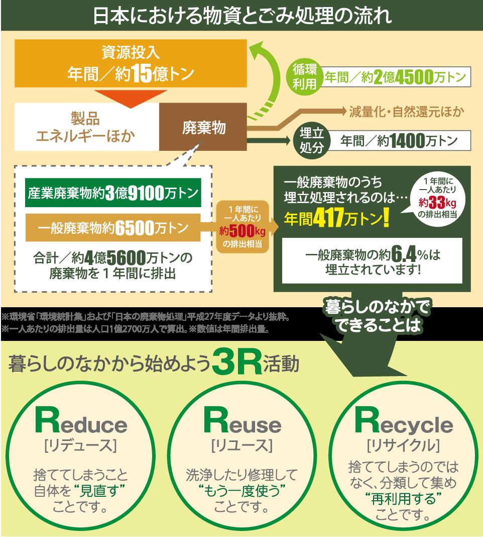 循環型社会 - 周南総合リサイクル株式会社